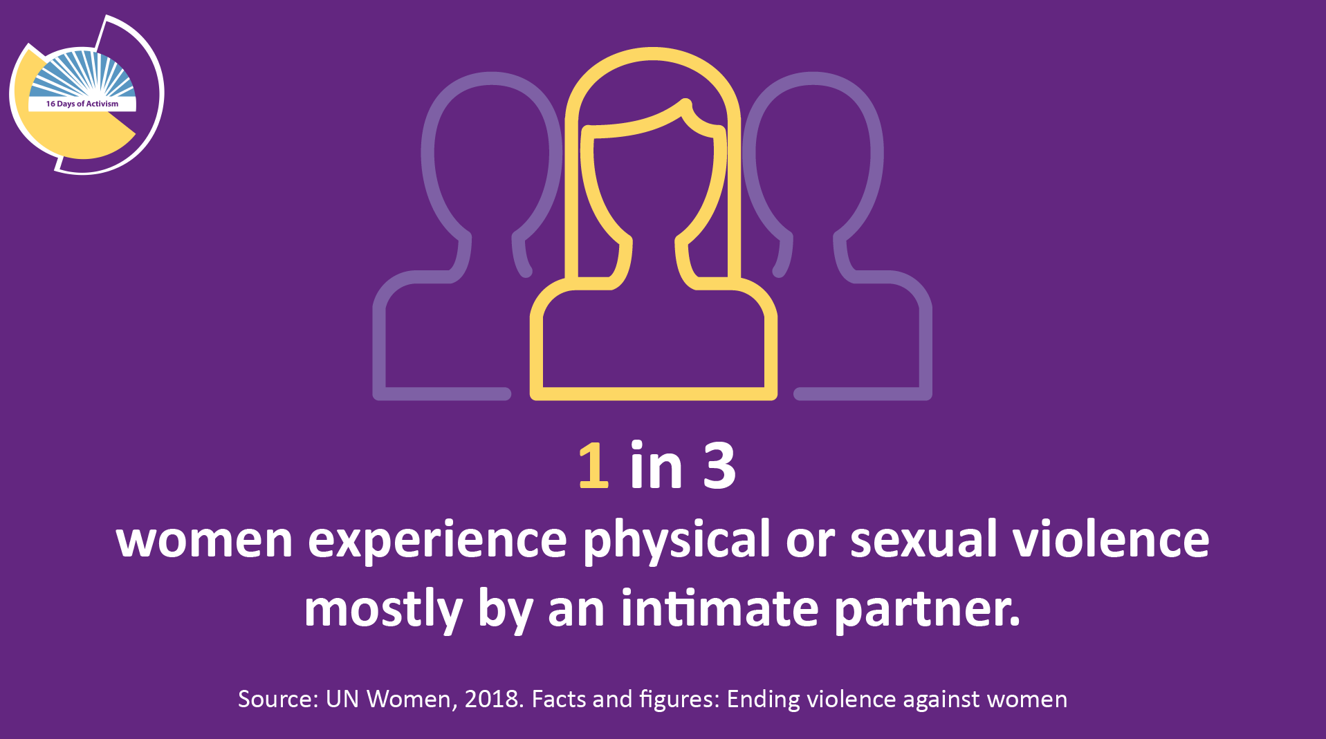 1 in 3 women experience physical or sexual violence mostly by an intimate partner