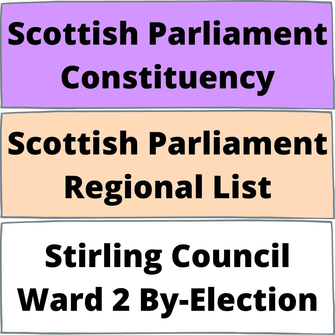 A graphic image showing the different colours for each ballot paper in this year's elections. Lilac for Scottish Parliament Constituency, peach for the Regional List and white for the Stirling Council By-Election.